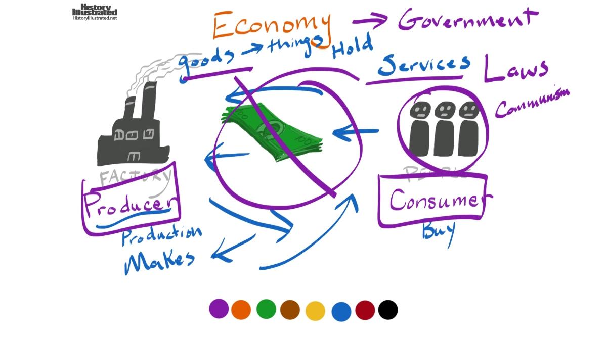 Define the term economic