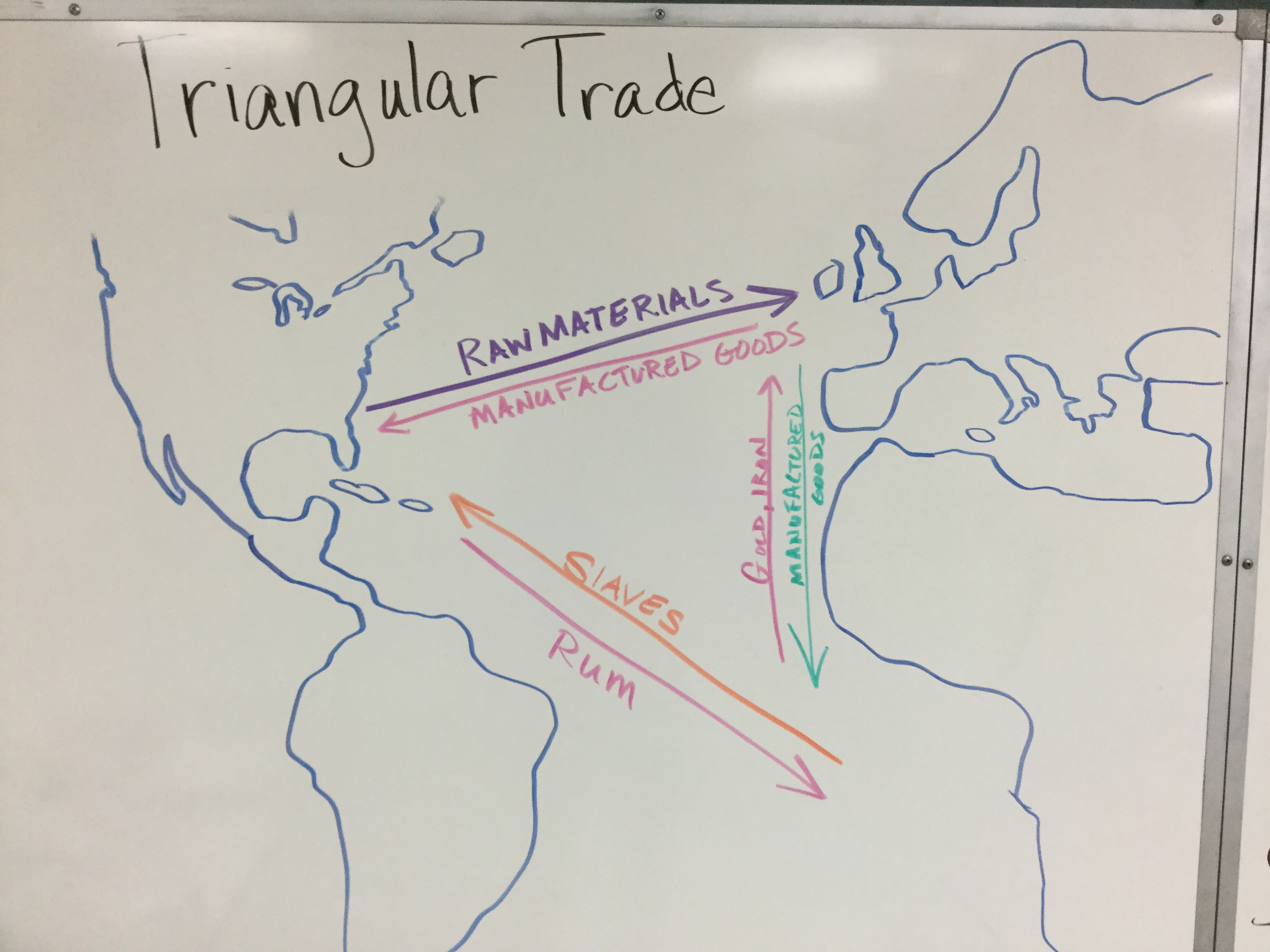 Triangular Trade History