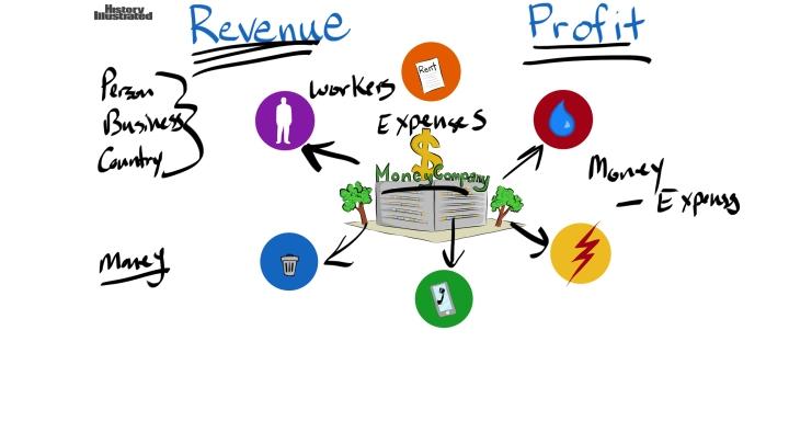 Revenue Profit by Justin Weinmann
